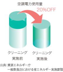 空調電気使用量