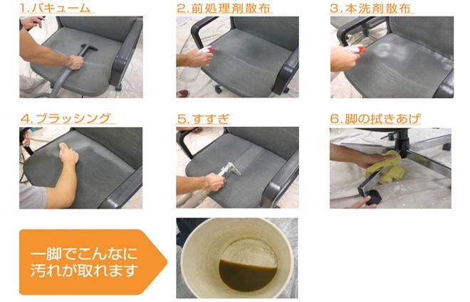 1:バキューム 2:前処理剤散布 3:本洗剤散布 4:ブラッシング 5:すすぎ 6:脚の拭きあげ → 一脚でこんなに汚れが取れます