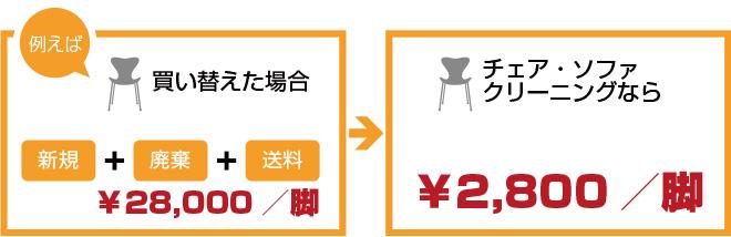 買い替えた場合¥28,000/脚 チェア・ソファークリーングなら¥2,800/脚